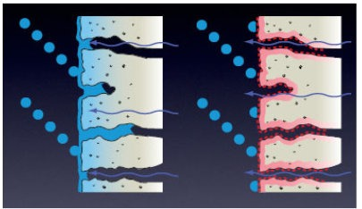 illustration av en hydrofoberad yta (till vänster) jämfört med en icke hydrofoberad yta (till höger)