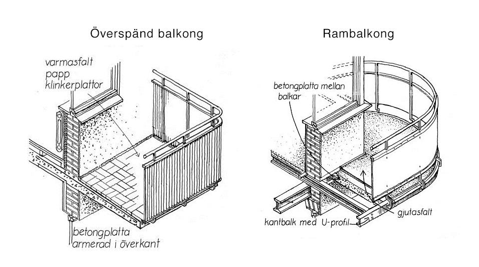 Illustration av två typer av balkonger - Överspänd balkong och rambalkong