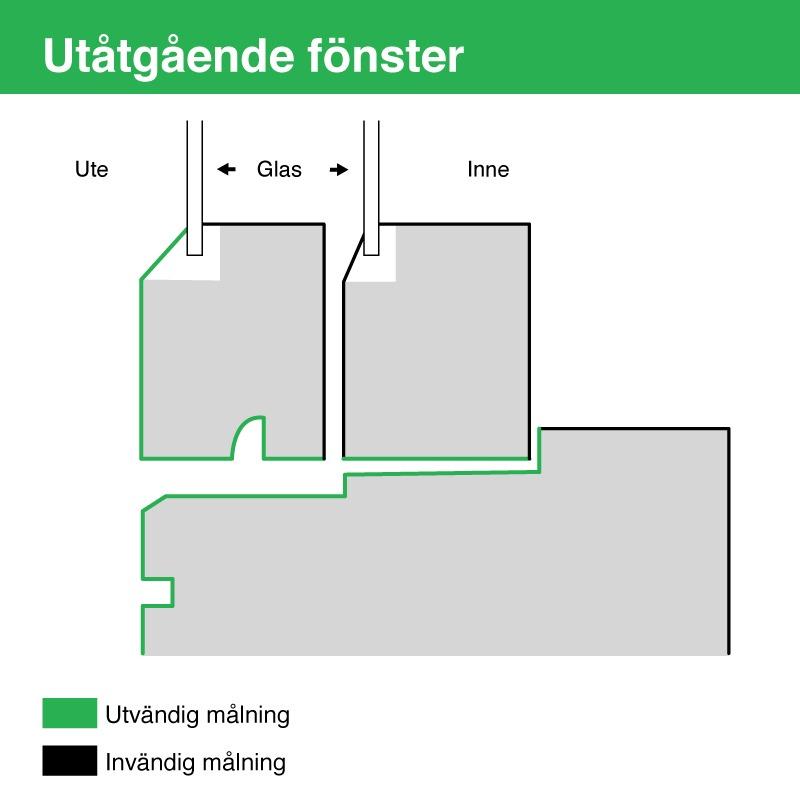 Illustration som visar vilka delar som hör till invändig respektive utvändig målning vid utåtgående fönster